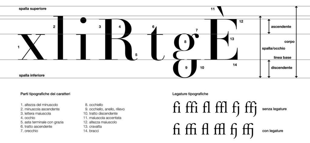 struttura_font
