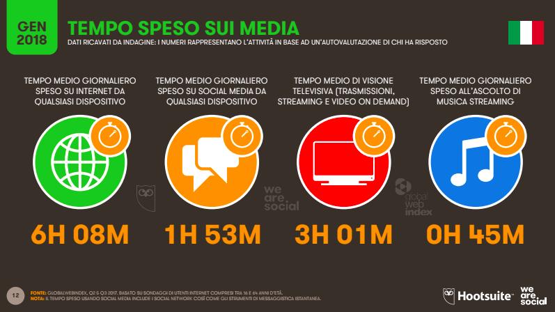 tempo speso media